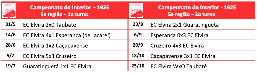 Campeonato do Interior 1925