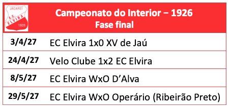 Campeonato Paulista do Interior 1926
