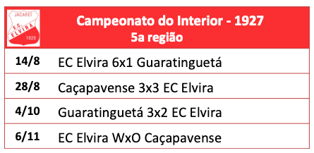 Campeonato Paulista do Interior 1927