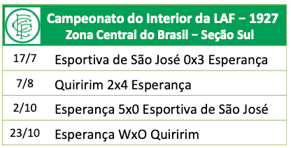 Campeonato do Interior da LAF - 1927