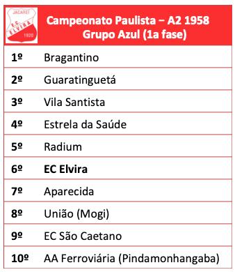 Campeonato Paulista série A2 - 1958