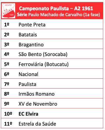Campeonato Paulista Série A2 - 1961