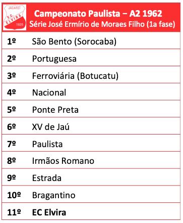 Campeonato Paulista - Série A2 -1962