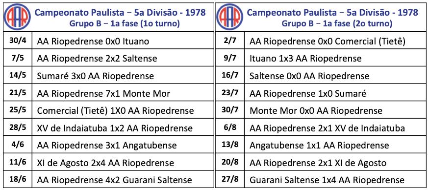 Campeonato Paulista – 5a Divisão - 1978 - Grupo B – 1a fase