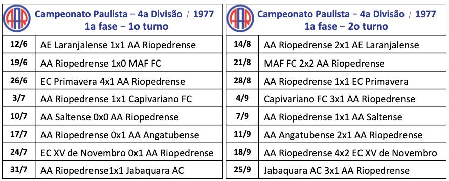 Campeonato Paulista - 4a divisão - 1977