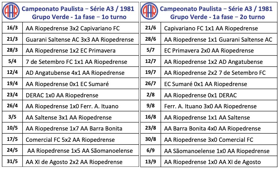 Campeonato Paulista - Série A3 - 1981