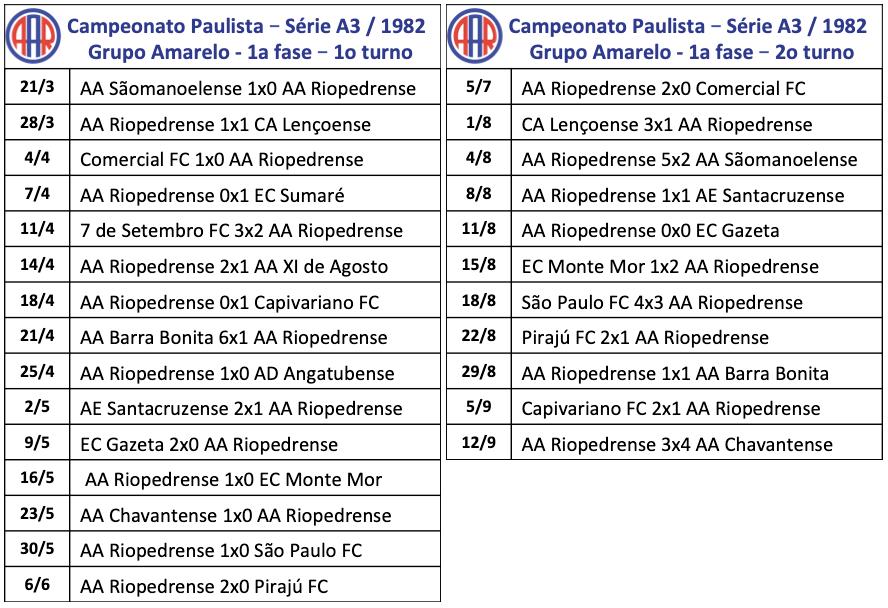Campeonato Paulista - Série A3 - 1982
