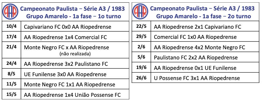 Campeonato Paulista - Série A3 - 1983