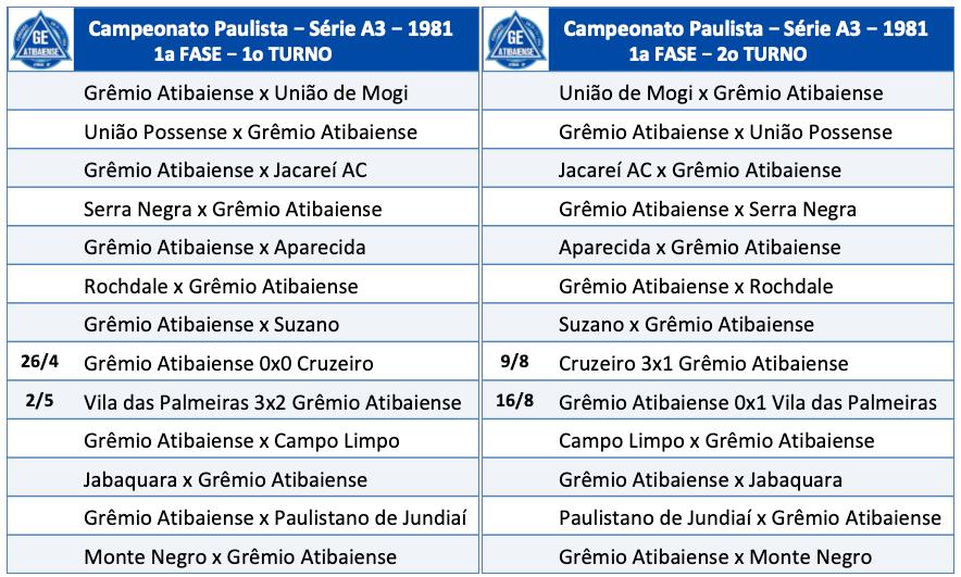 Campeonato Paulista Série A3 - 1981