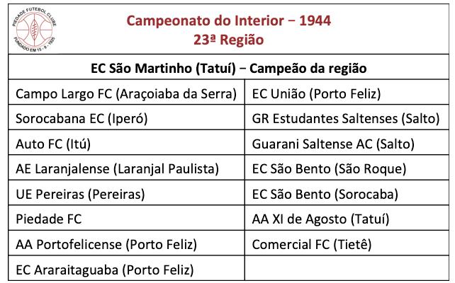 Campeonato do Interior - 1944, 23ª região