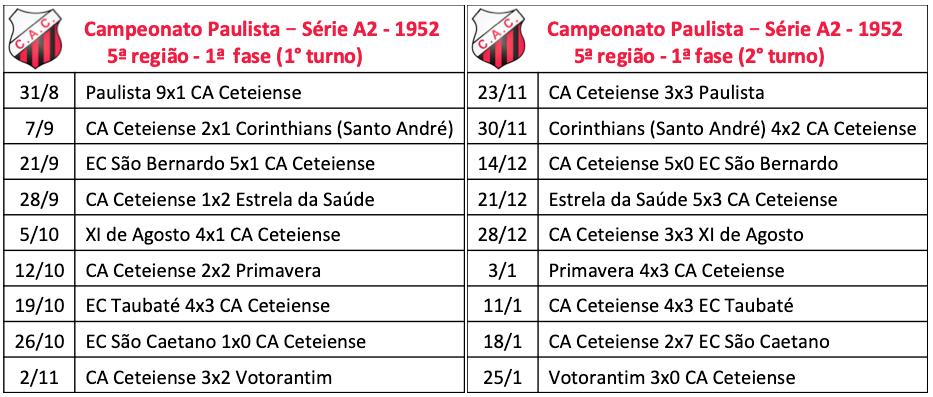 Campeonato Paulista - Série A2 - 1952 - 5a região