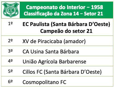 Campeonato do Interior – 1958