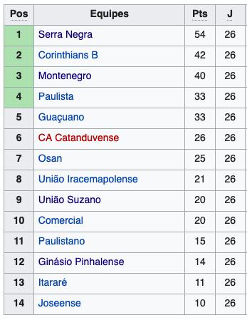 Série B3- 2001 - grupo B