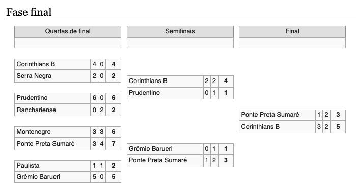 Campeonato Paulista série B3 -2001