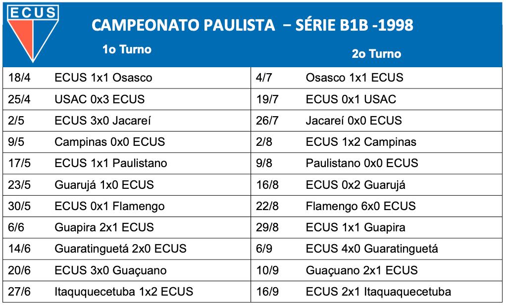 Campeonato Paulista - Série B1B 1998