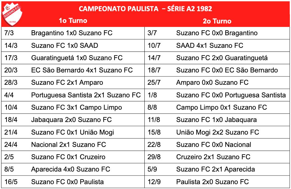 Campeonato Paulista - Série A2 - 1982