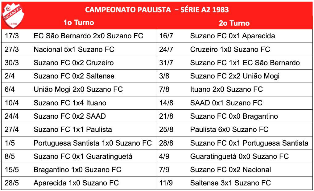 Campeonato Paulista - Série A2 - 1983