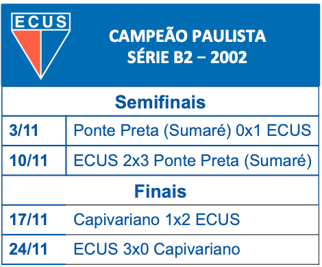 ECUS - Fase Final 2002