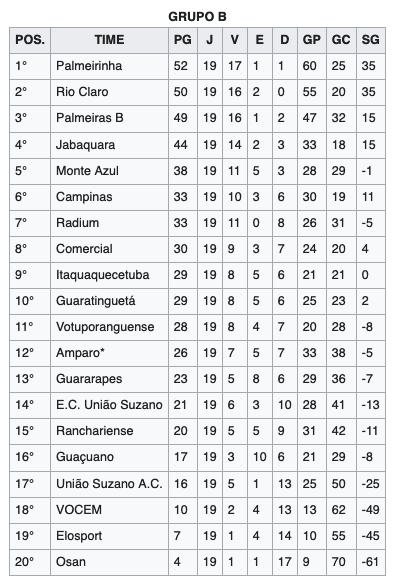 Campeonato Paulista de Futebol de 2000 - Série B2
