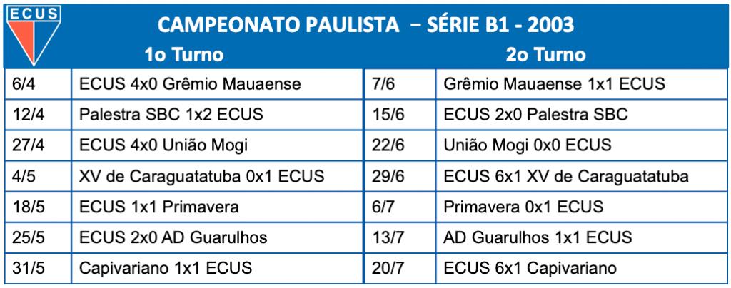 Série B1 - 2003
